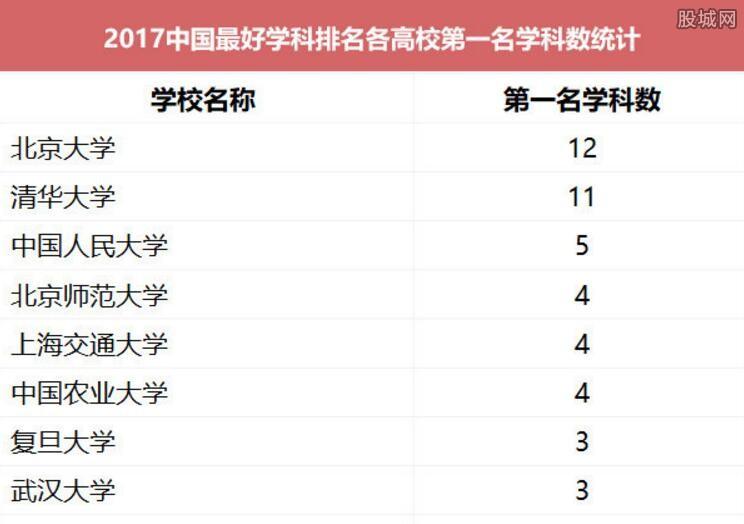 中国最好学科排名