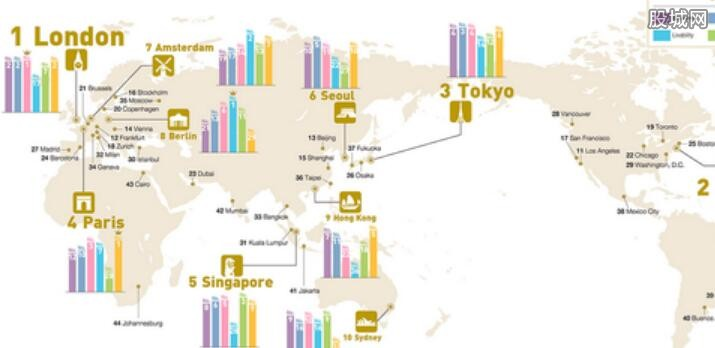 2017全球城市实力榜