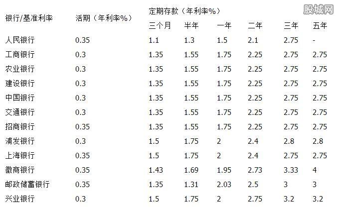 五年定期存款利率_2017定期存款利率是多少 最新定期存款利率一览-股城理财