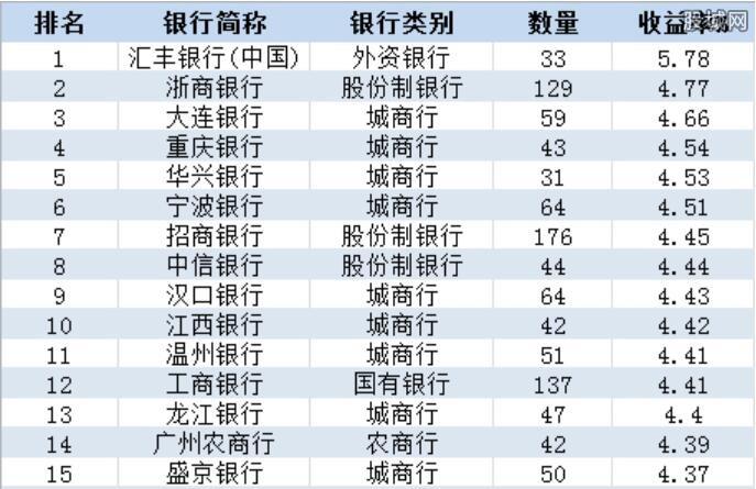 银行理财产品一览表