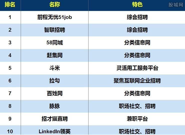 2017招聘APP榜单