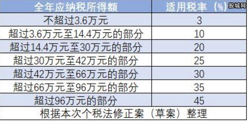 新个税税率表(每年)