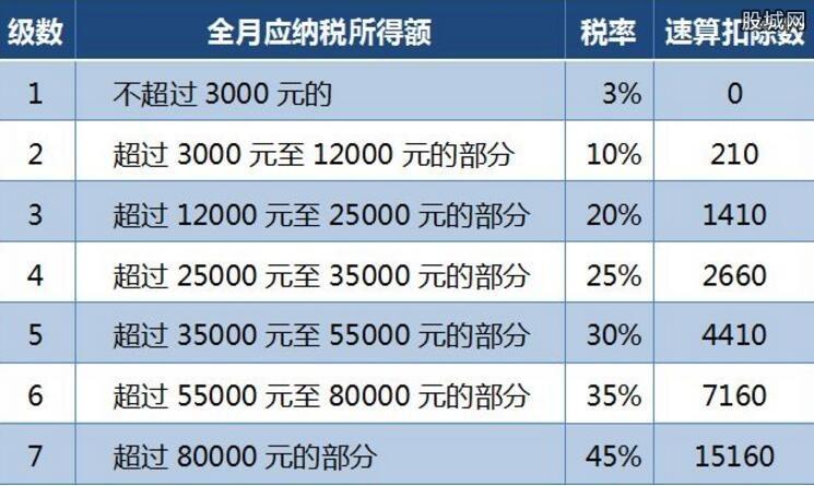 新个税税率表(每月)