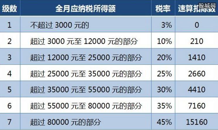 新个税税率表 2019