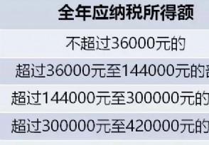 2020个人所得税税率表 5000元工资交多少税